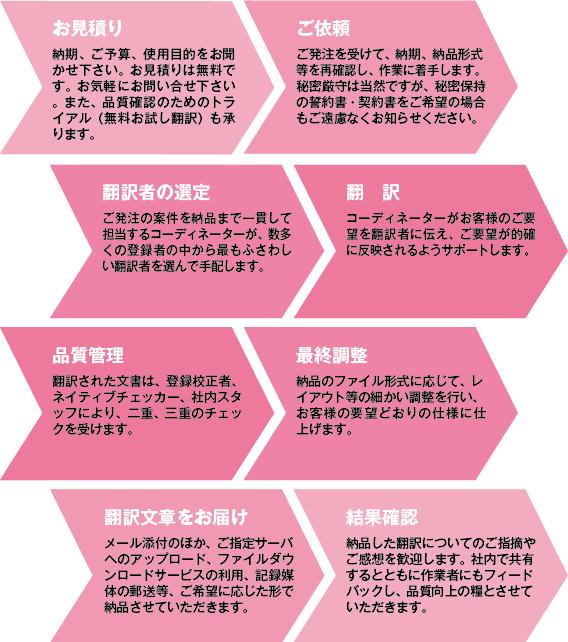 翻訳 通訳 DTP 中国語 韓国語 英語 タイ語 ベトナム語 インドネシア語