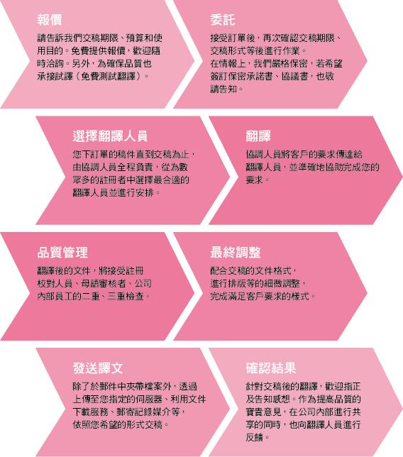 中国語 台湾語 繁体字 翻訳 通訳 DTP