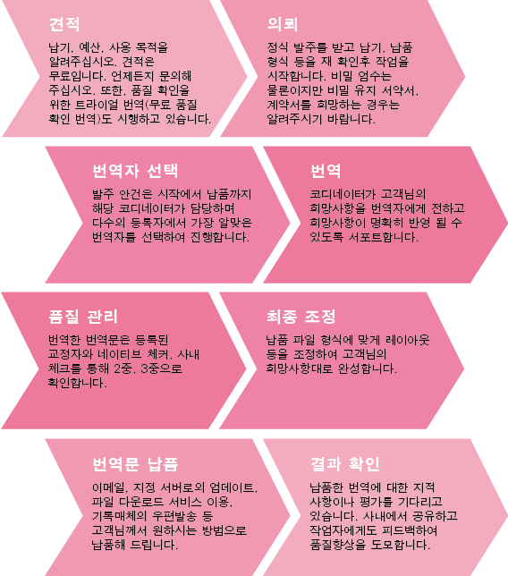 韓国語 翻訳 通訳 DTP