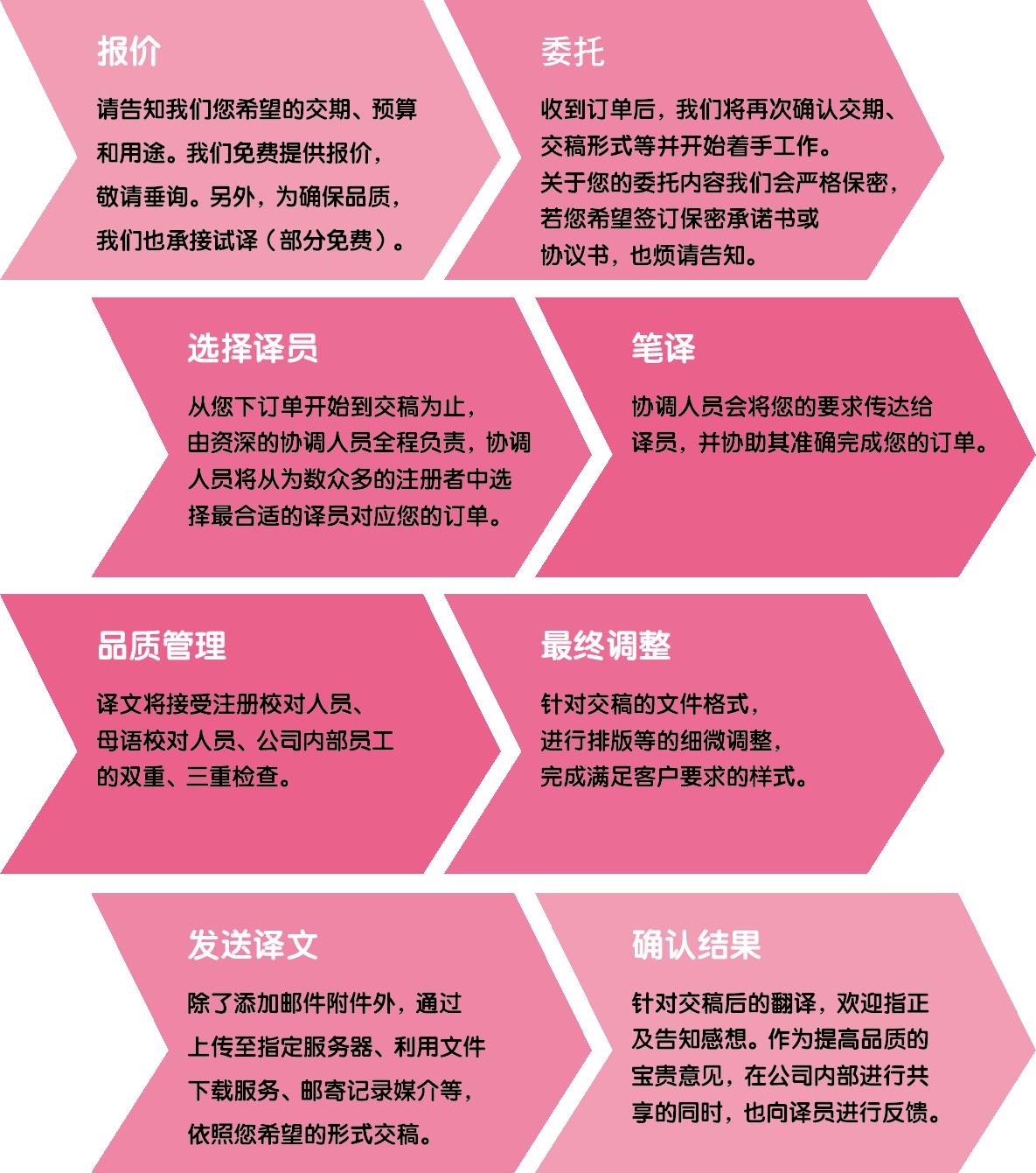 中国語簡体字翻訳フローチャート